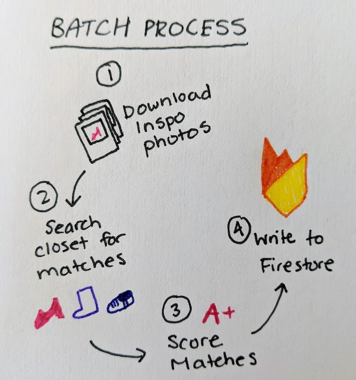 Diagram of batch process for making outfit recommendations